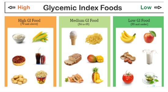 Foods with high glycaemic index in Diabetes diet