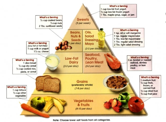 Diabetic Diet Chart And Plan - Food Tips To Prevent Diabetes