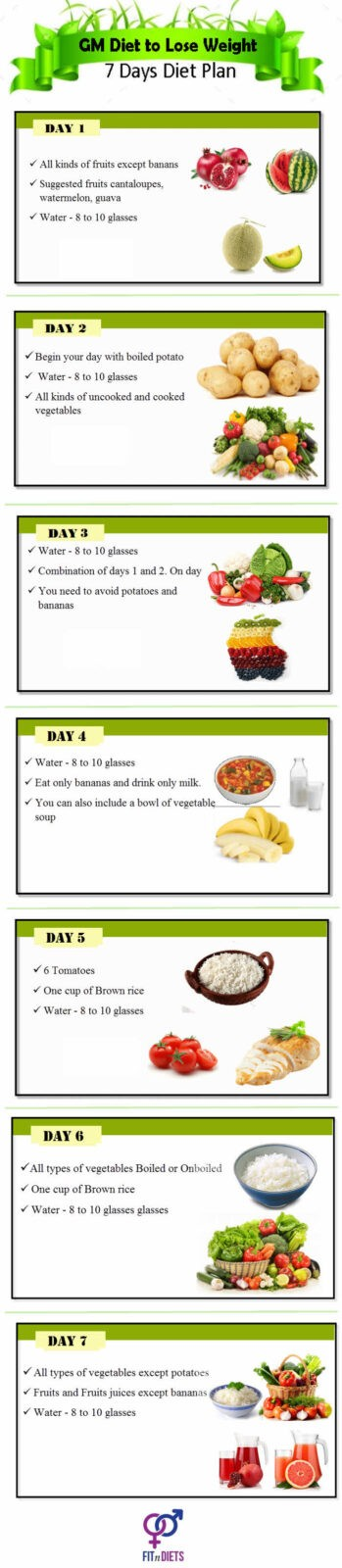 Gm Diet Chart And Menu How To Lose Weight In 7 Days